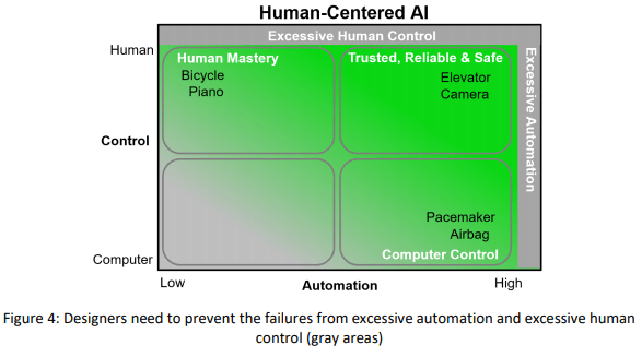 https://editorialia.com/wp-content/uploads/2020/02/designers-need-to-prevent-the-failures-from-excessive-automation-and-excessive-human-control.png